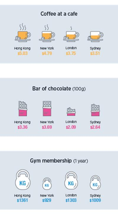[NNA] 주재원 생활비, 홍콩 다시 세계 1위