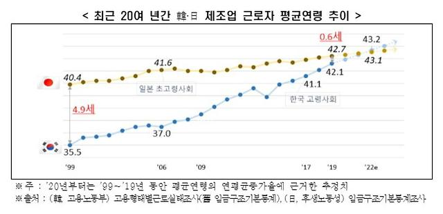 [NNA] 한국 제조업 고령화 속도, 일본의 2.9배