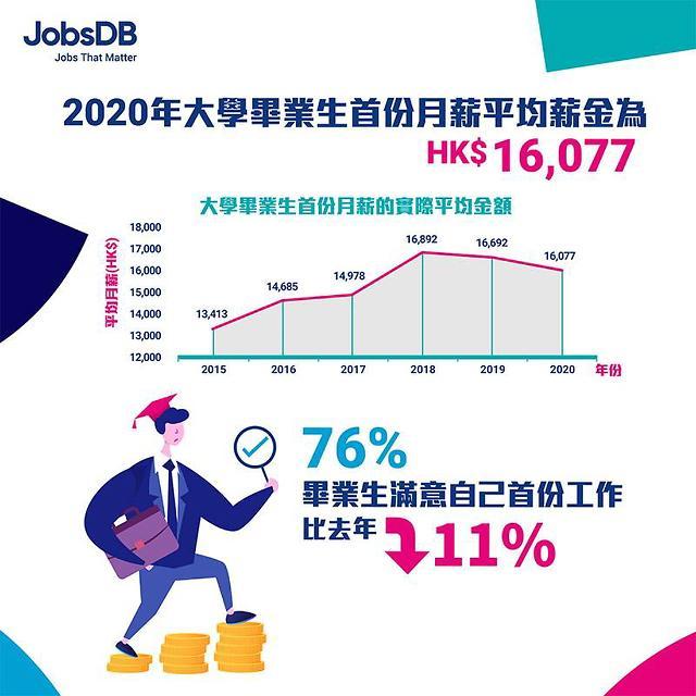 [NNA] 홍콩 대졸자 초임, 2년 연속 감소... 월 1만 6077HK달러