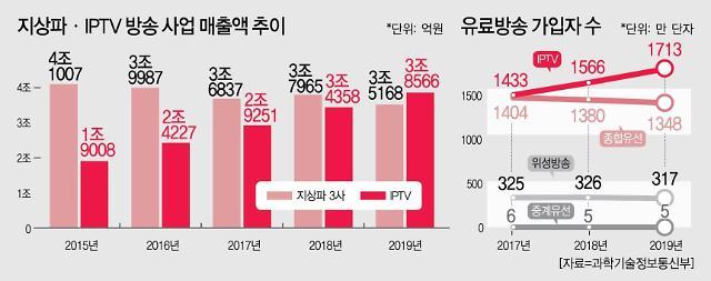 이통3사 IPTV 매출액, 지상파 앞질렀다