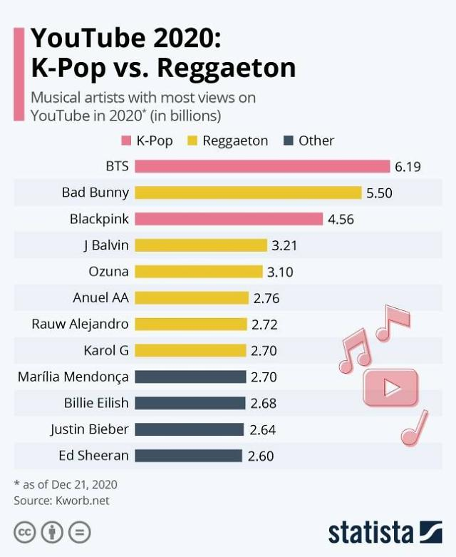 BTS成Youtube今年全球点击量最高艺人 KPOP影响力超乎想象