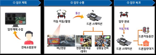불씨잡는 천리안 띄운다…한컴그룹·전라북도, 드론 화재감시시스템 구축