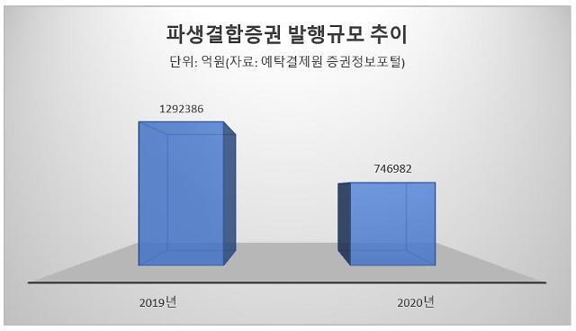 [파생결합증권시장 반토막] 국민 재테크 상품의 몰락…발행량 뚝