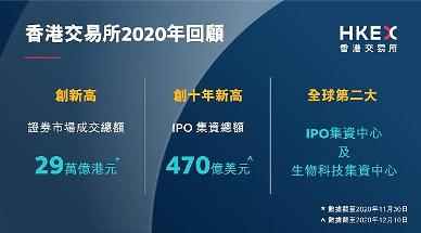 [NNA] 홍콩거래소 IPO조달액, 내년 10% 감소 전망