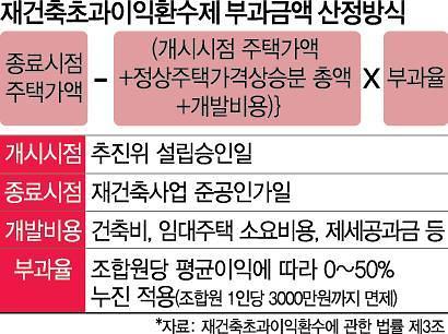 """""""재초환 합헌""""에도 저항 계속...강남구 두산연립 소송 2차전"""