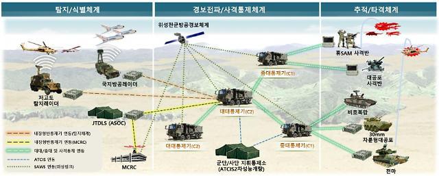 한화시스템, 방공C2A 체계 2차 공급계약...1846억원 규모