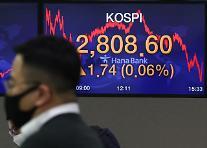 コスピ、0.06%上昇で引け・・・2808.60で取引終了