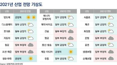 삼정KPMG 내년 반도체·정유·화학·게임·미디어 유망