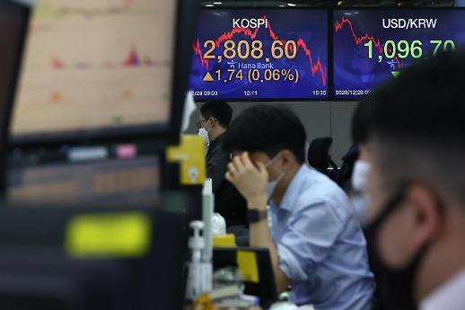 韩国综合股指KOSPI收盘再创新高