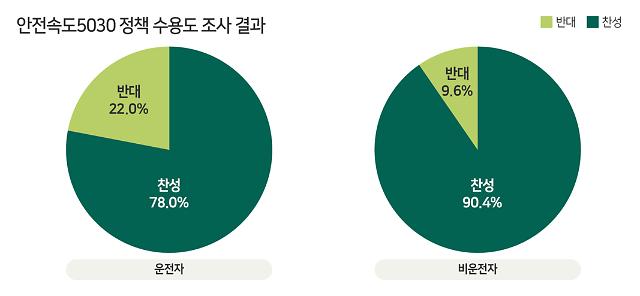 """내년부터 시행되는 '안전속도 5030' 수용도 설문결과 """"81% 찬성"""""""