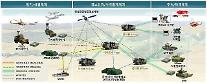 ハンファシステム、防空C2Aシステムの2次供給契約...1846億ウォン規模