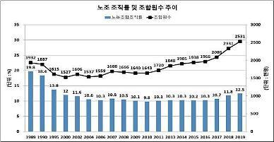 문 정부 들어 노조 가입자 200만명 넘어, 빠른 증가세...민주노총 1위