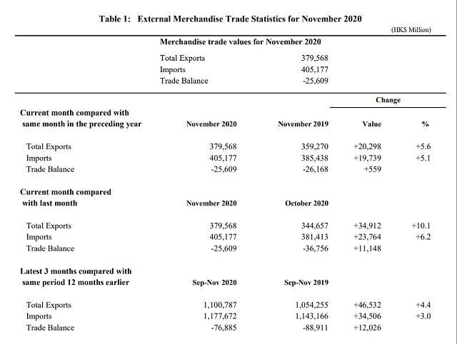 [NNA] 홍콩 11월 수출 5.6% 증가... 2개월 만에 성장
