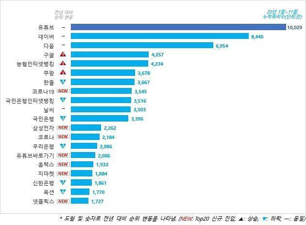 今年韩国人门户网站上都在搜些啥?