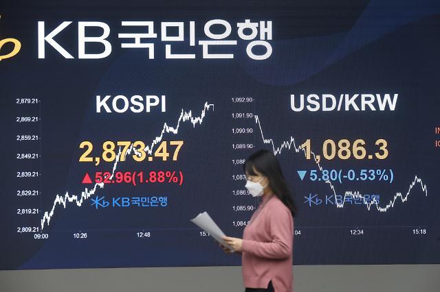 韩KOSPI指数再创新高 2020完美收官