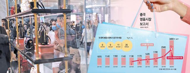 """[그래프로 보는 중국] """"코로나가 뭐예요?"""" 나홀로 명품 쓸어담는 중국"""