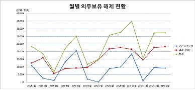 내년 1월 59개사 3억2440만주 의무보유 해제