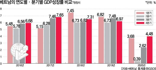  베트남, 10년래 최저성장에도 경제성장률은 세계 1위권
