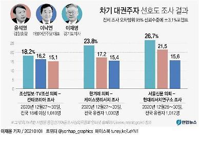 신년 여론조사, 대권주자에 이재명 선두…이낙연·윤석열 추격