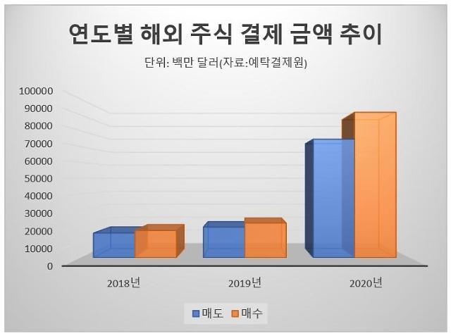 [서학개미 결산] 지난해 해외주식 21조 순매수··· 전년 대비 8배 쑥
