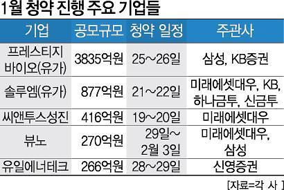"""""""올해는 1월도 IPO 성수기""""··· 1월 공모액 최대 전망"""