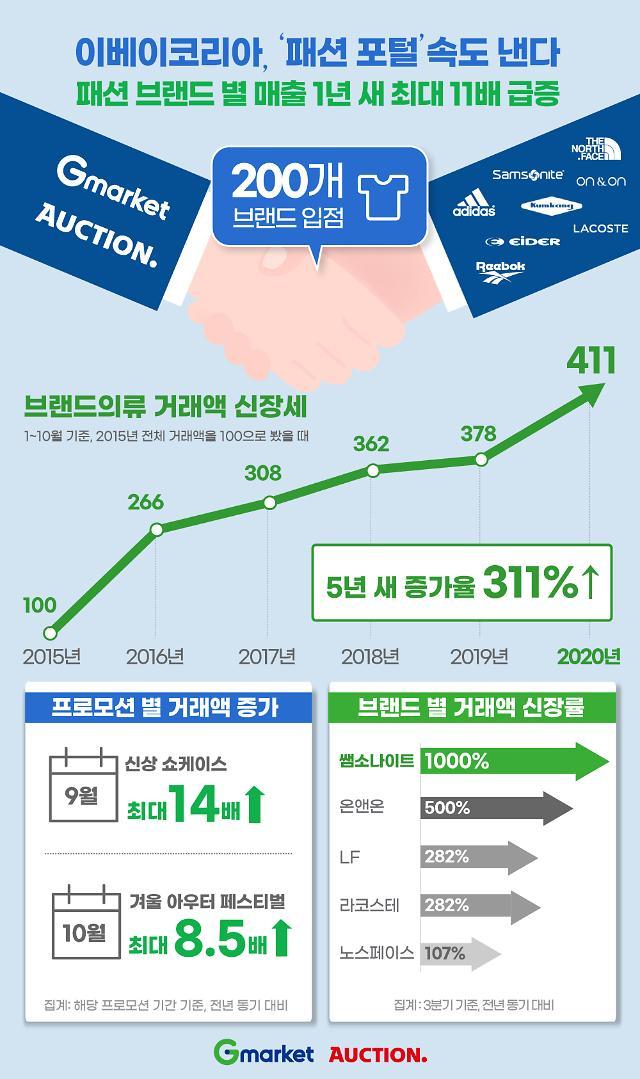 """이베이코리아, 200여곳 패션 브랜드와 파트너십 강화…""""패션 포털로 진화"""""""