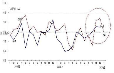 12월 CBSI, 전월 대비 0.7p 하락한 84.6 기록