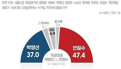 [윈지] 서울시장 가상대결, 안철수 47.4% 박영선 37.0%
