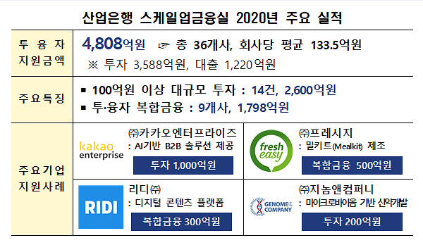 산업은행, 카카오엔터프라이즈에 1000억원 역대급 투자