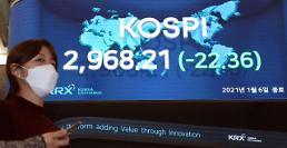 コスピ、22.36p安の2968.21で取引終了