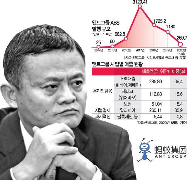 [차이나리포트] 30억을 3000억으로 둔갑시킨 마윈의 앤트 금융제국
