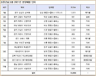 중흥건설그룹, 올해 1만가구 분양 예정…수도권 65% 집중