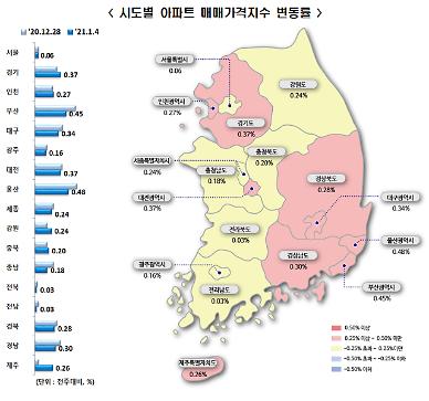 수도권 집값 펄펄…주간 상승률 0.23%→0.26% 확대