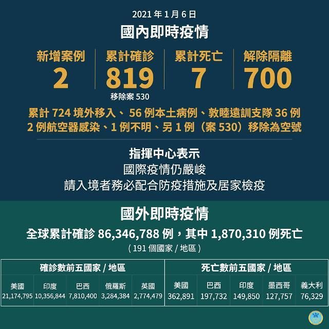 [NNA] 타이완, 방역호텔 거주시민에게만 개방... 객실부족 방지를 위해