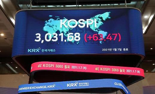 韩KOSPI指数收盘首度站上3000点