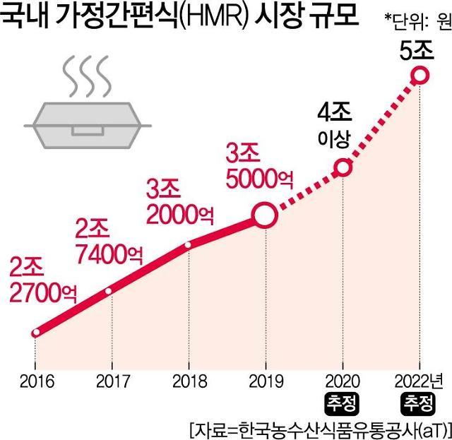 [2021년 유통 대변혁이 온다 ③] 식품업계 3대 키워드는 HMR·배달·친환경