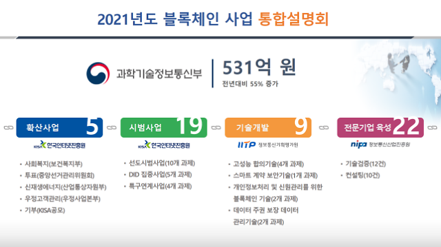 과기정통부, 올해 블록체인 예산 531억원…전년비 55% 증액