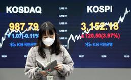 コスピ、再び史上最高値更新へ・・・3.97%高の3152.18で取引終了