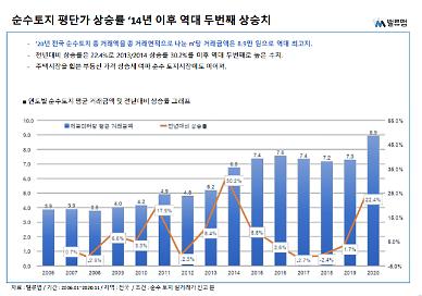 부동산 불장에 토지도 떴다…사상 최고 ㎡당 8.9만원