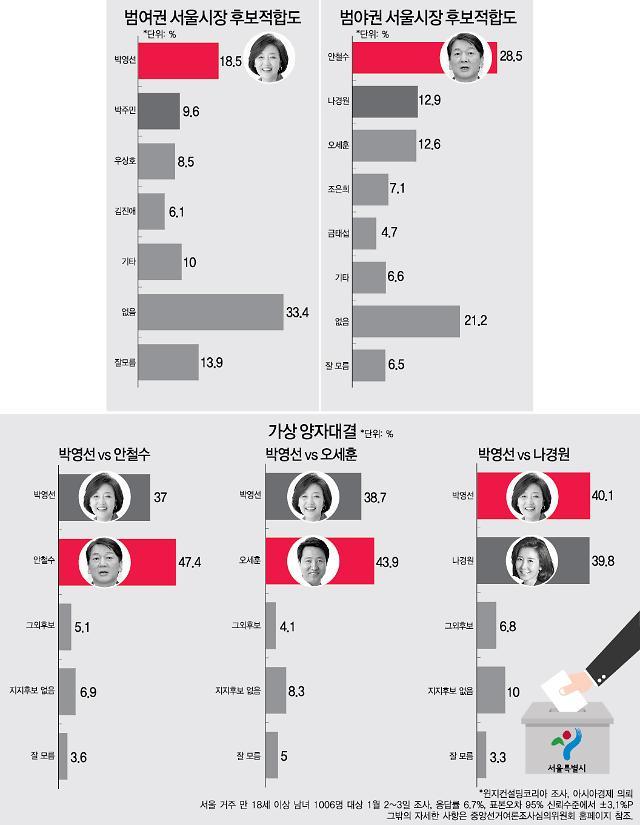 여야 명운 걸린 서울시장 보궐선거…4대 관전 포인트는?