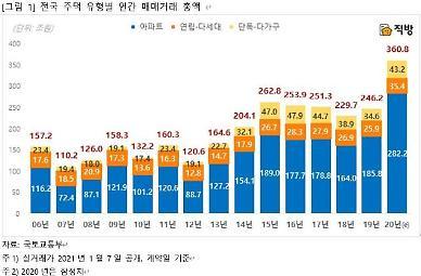 주택 매매거래 총액 300조원 첫 돌파...아파트 거래가 90%↑