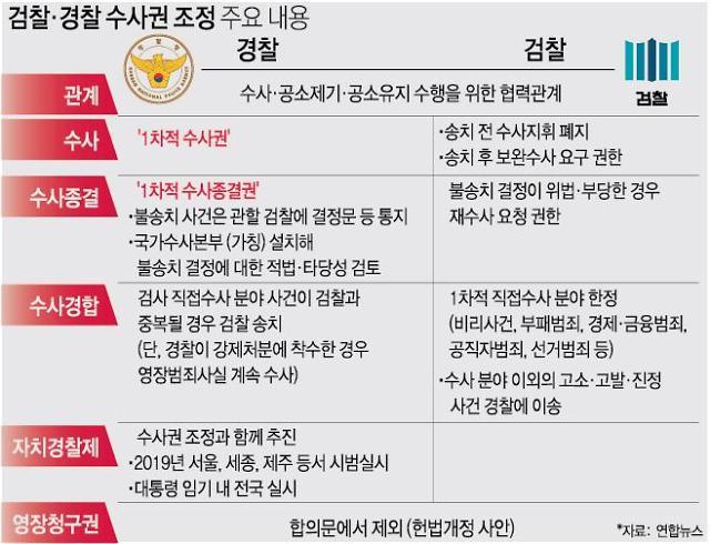 검사작성 피의자 신문조서 '특권' 사라져...공판중심주의, 이번엔?
