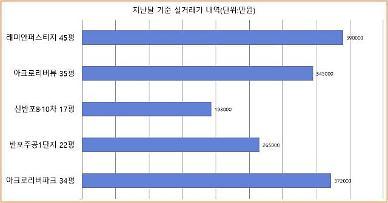 강남 아파트 절반 신고가 경신 3.3㎡당 1억 아파트 대열 급증할 듯