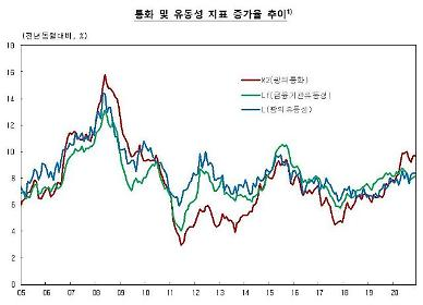 작년 11월 시중 통화량 증가세 지속…전년比 9.7% ↑