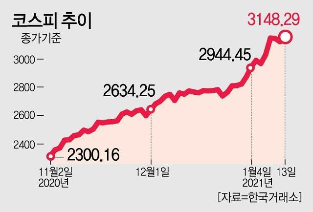 """""""증시 불확실성 확대""""…美 연준으로 향하는 증권가 시선"""