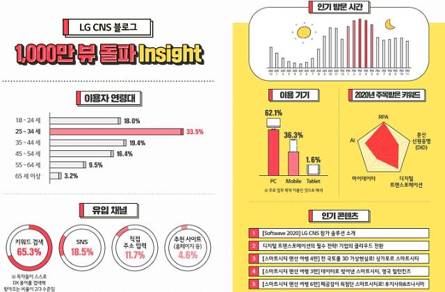 "LG CNS, IT전문블로그 개설 8년간 1000만명 방문…""DX 정보의 성지"""