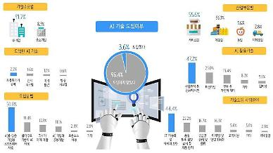 국내 기업 97%, AI 기술 먼 나라 얘기