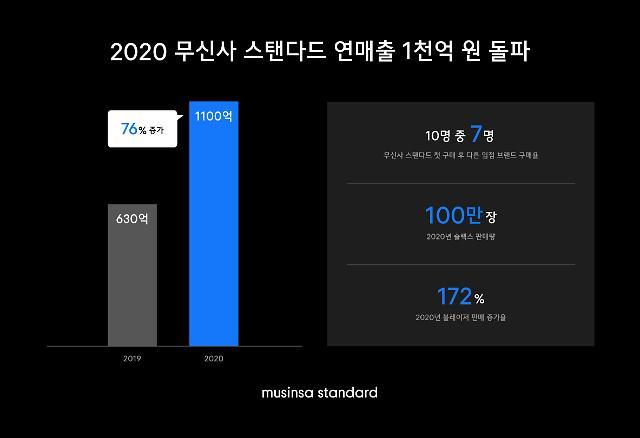 """무신사스탠다드, 연 매출 1000억 돌파···""""슬랙스 100만장 효자"""""""