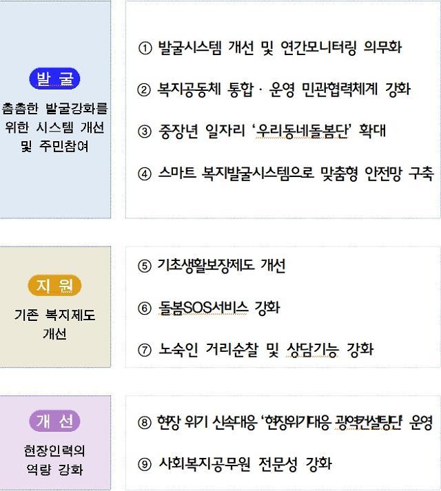 서울시 방배동 모자 비극 막는다...부양의무제 폐지 등 9대 종합대책