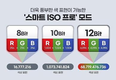 """삼성전자, 이미지센서 '아이소셀 HM3' 출시…""""12비트로 더 풍부한 색 표현"""""""